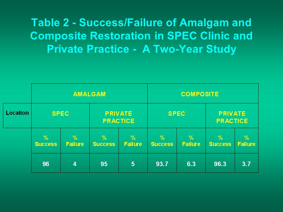 Table 2 - Success/Failure of Amalgam and Composite Restoration in SPEC Clinic and Private Practice - A Two-Year Study