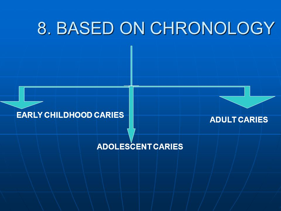 8. BASED ON CHRONOLOGY EARLY CHILDHOOD CARIES ADULT CARIES