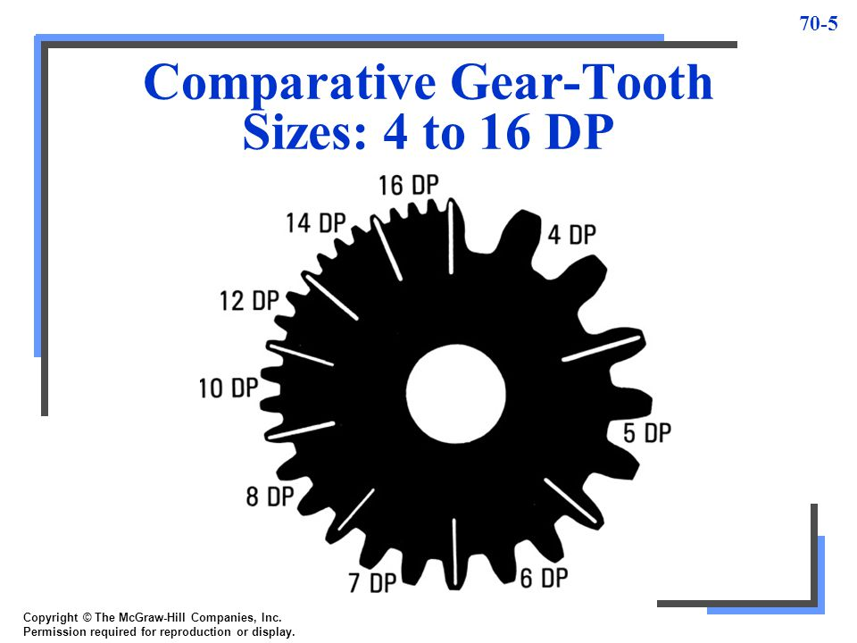 Comparative Gear-Tooth Sizes: 4 to 16 DP