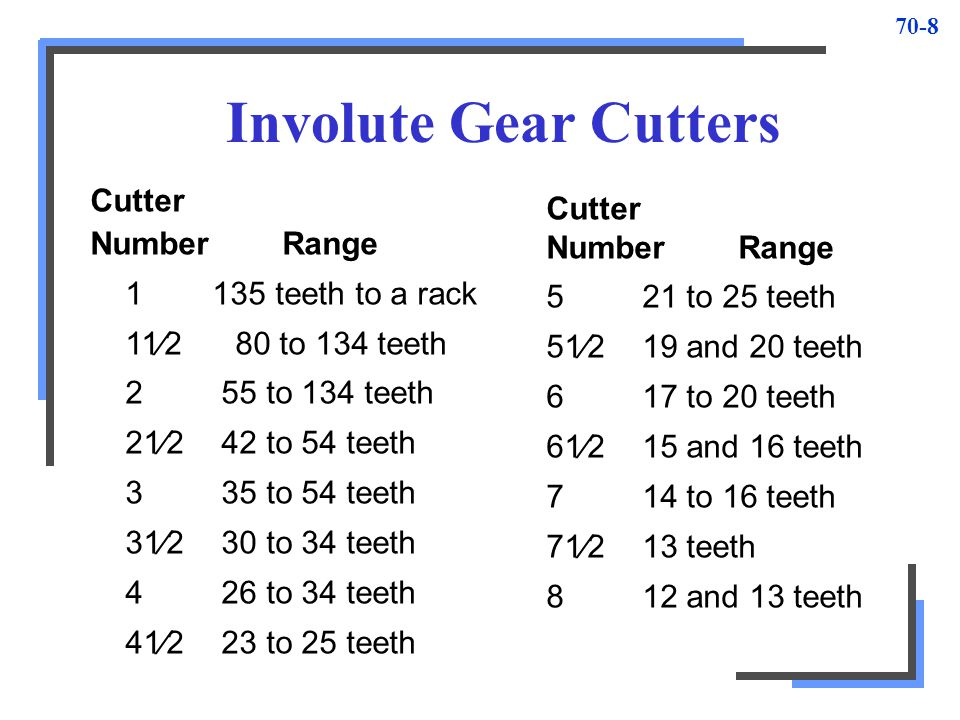 Involute Gear Cutters Cutter Number Range teeth to a rack