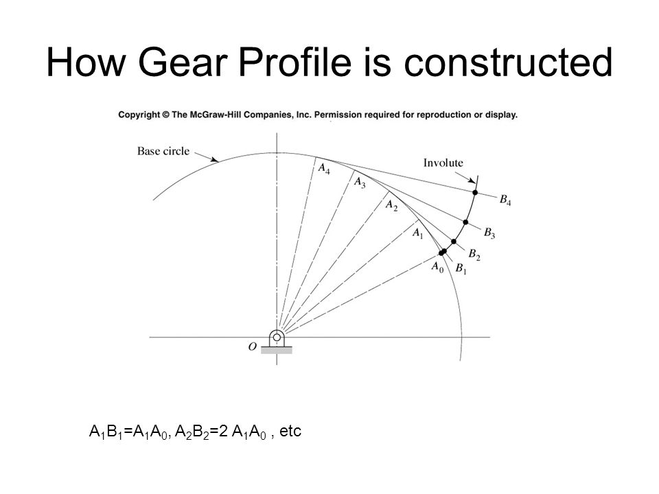How Gear Profile is constructed