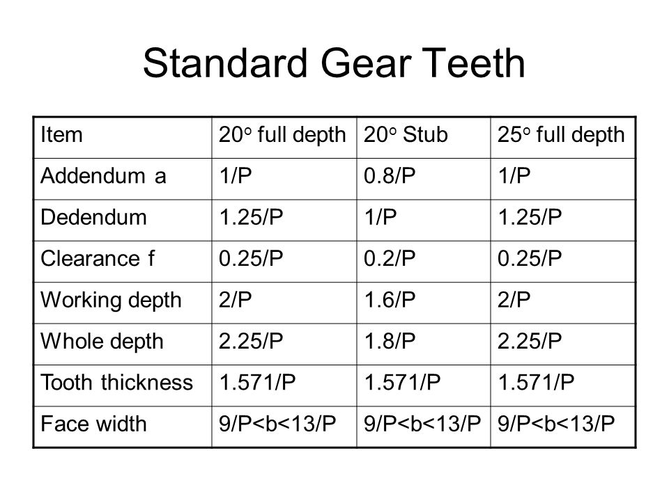 Standard Gear Teeth Item 20o full depth 20o Stub 25o full depth