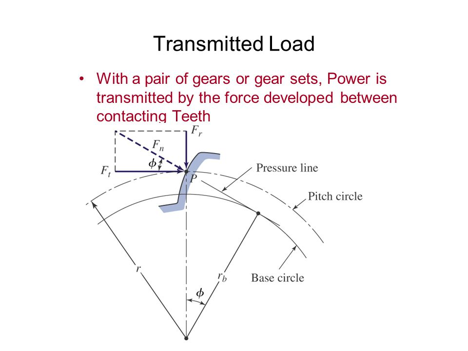Transmitted Load With a pair of gears or gear sets, Power is transmitted by the force developed between contacting Teeth.