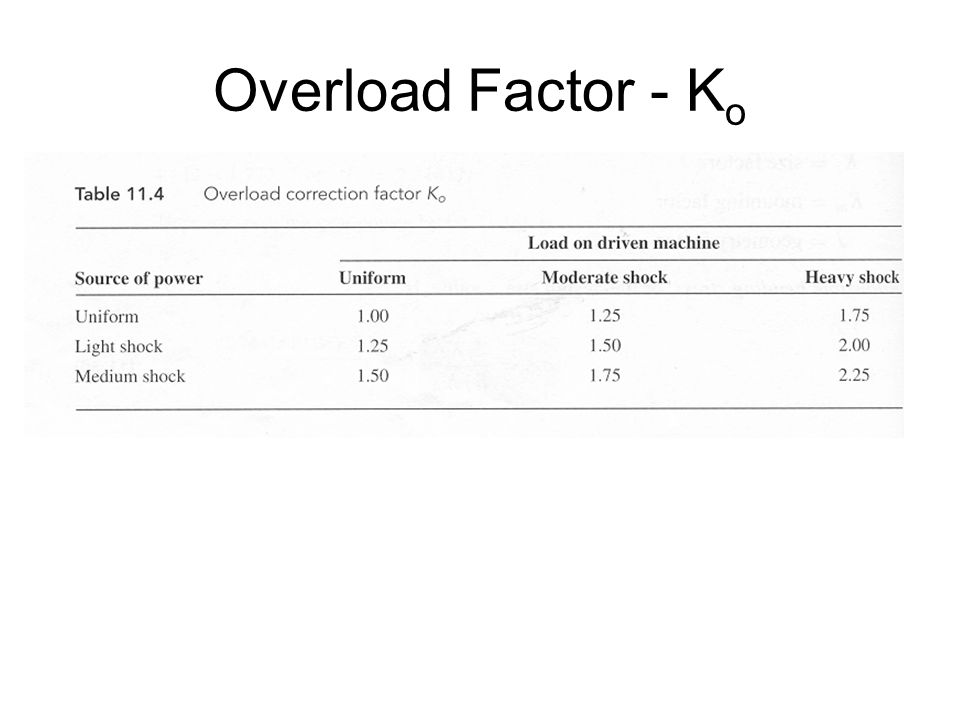 Overload Factor - Ko There are comprehensive charts available with application factors. These encapsulate the load on the driven machine.