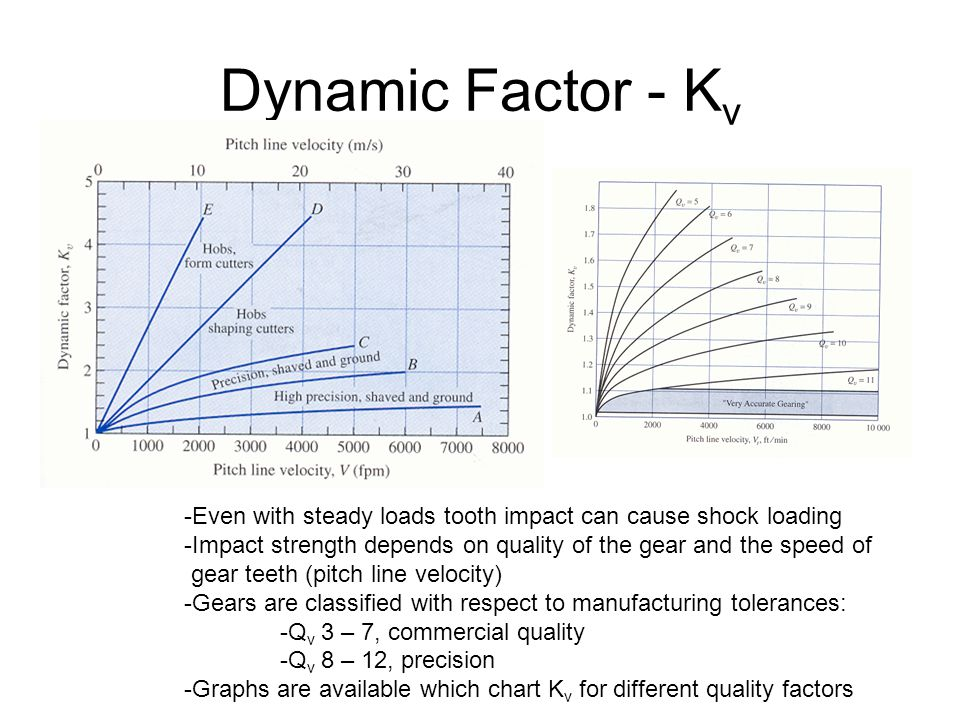 Dynamic Factor - Kv E – A: are different manufacturing operations with increasing levels of precision.