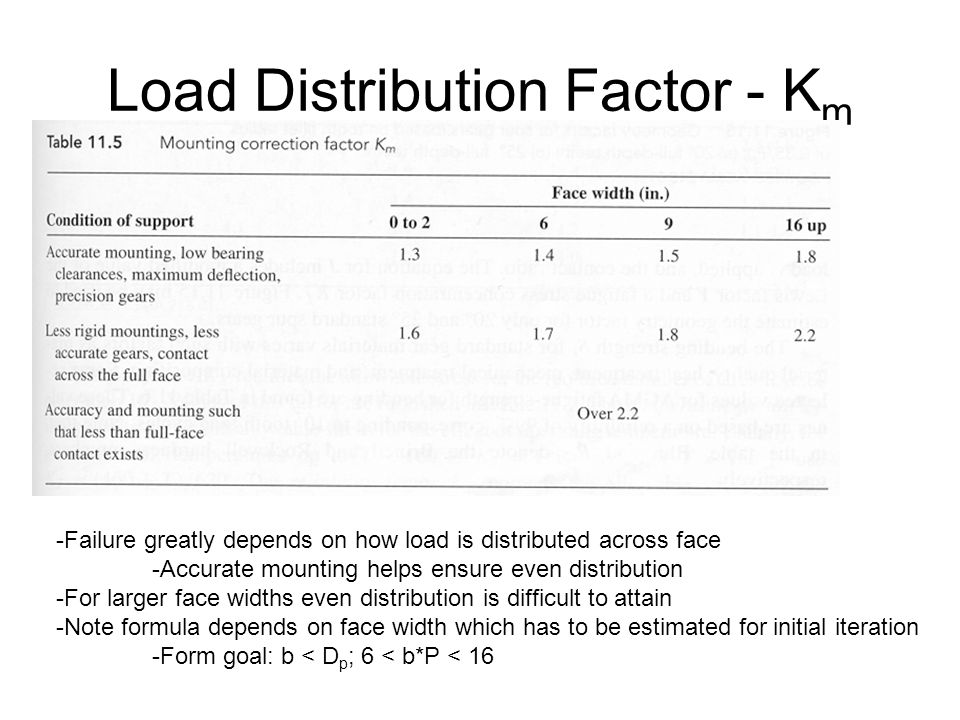 Load Distribution Factor - Km