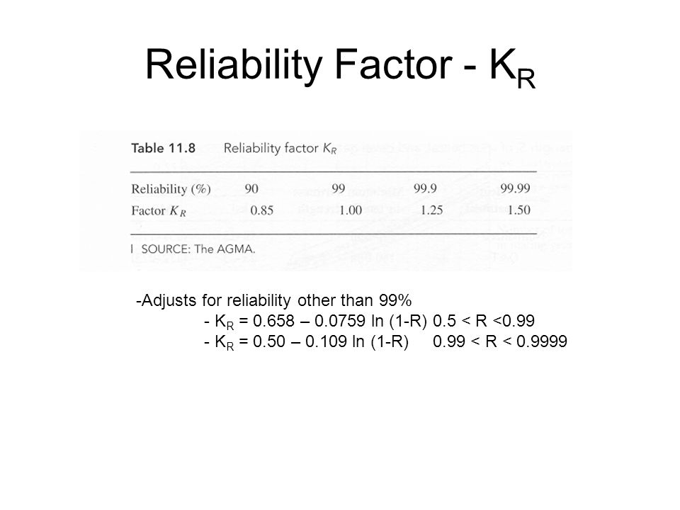 Reliability Factor - KR