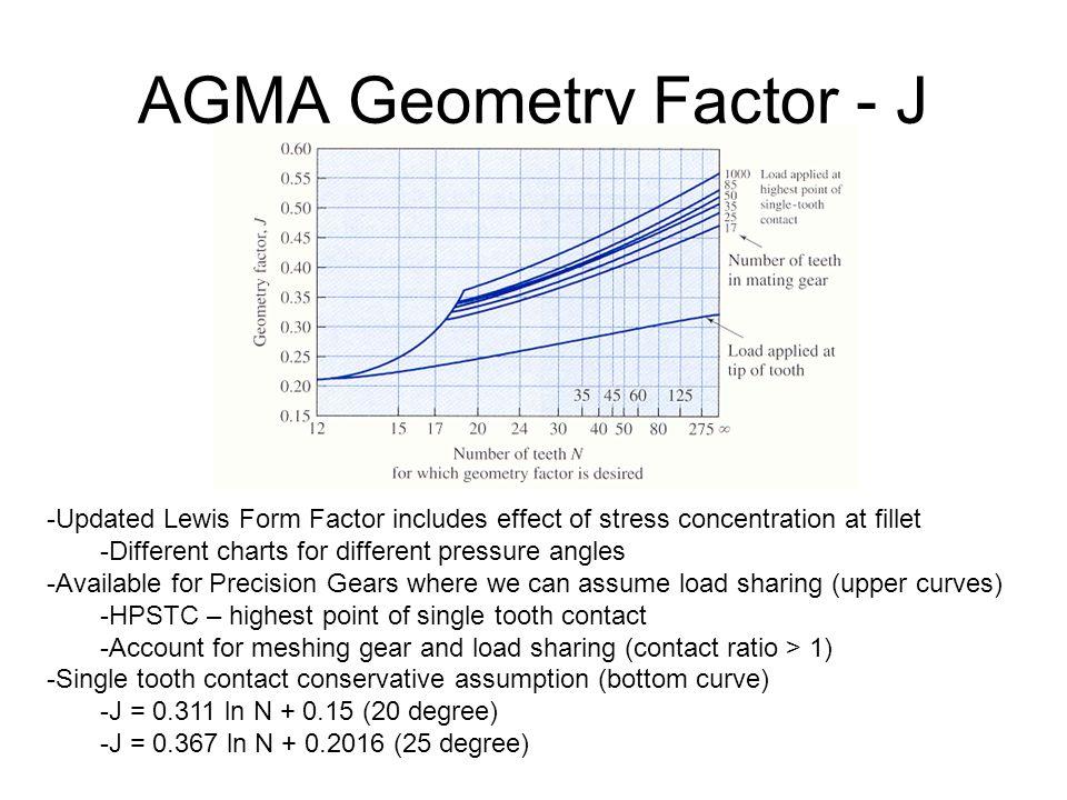 AGMA Geometry Factor - J