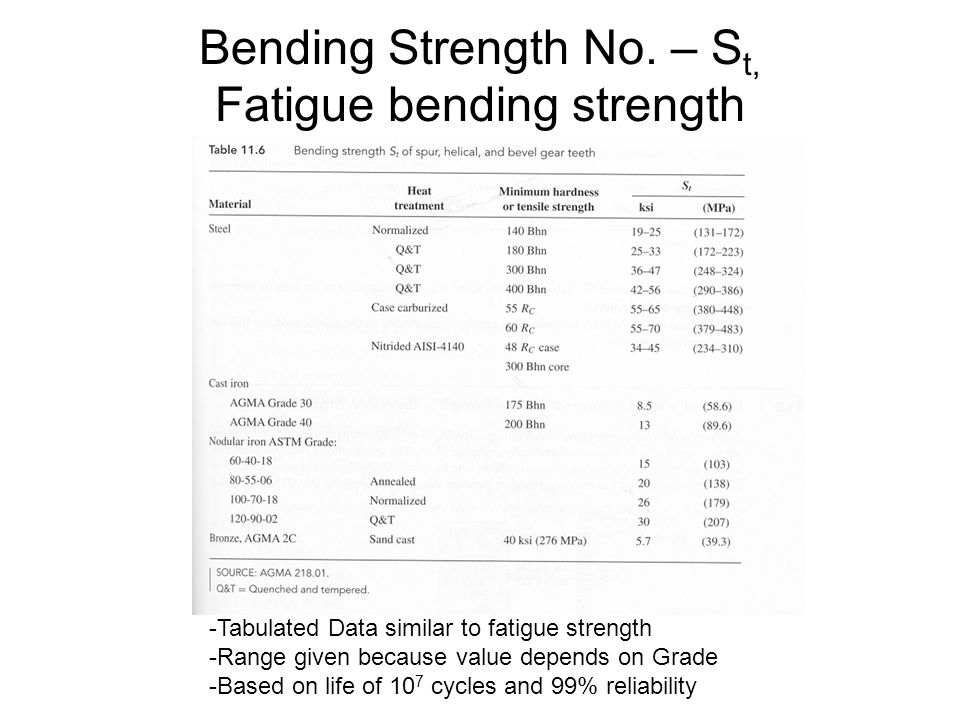 Bending Strength No. – St, Fatigue bending strength