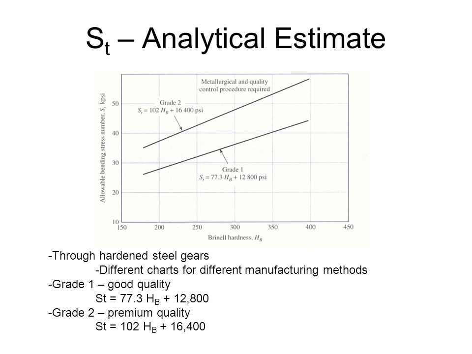 St – Analytical Estimate