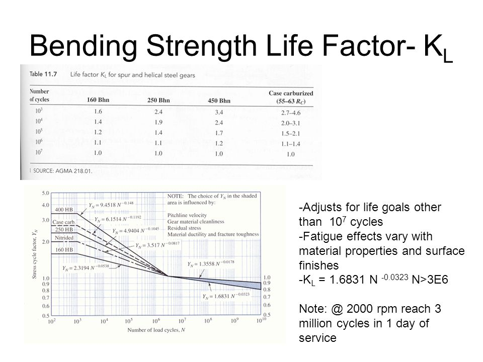 Bending Strength Life Factor- KL