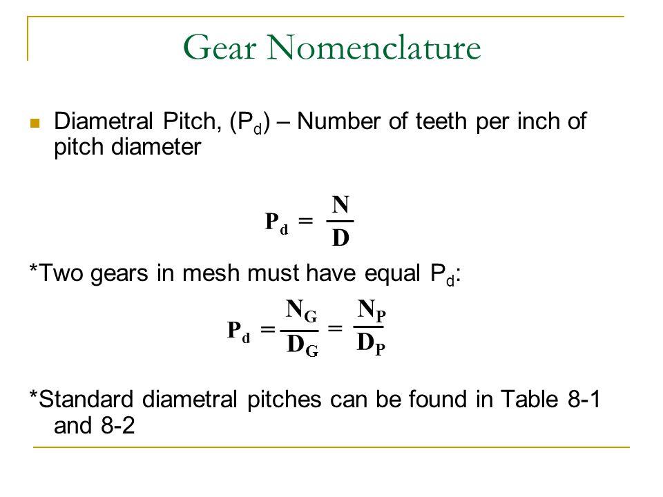 Gear Nomenclature N = D NG NP = = DG DP
