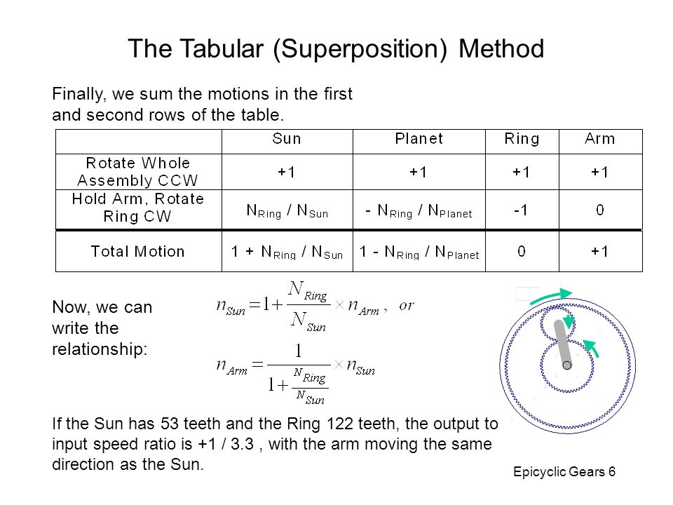 The Tabular (Superposition) Method