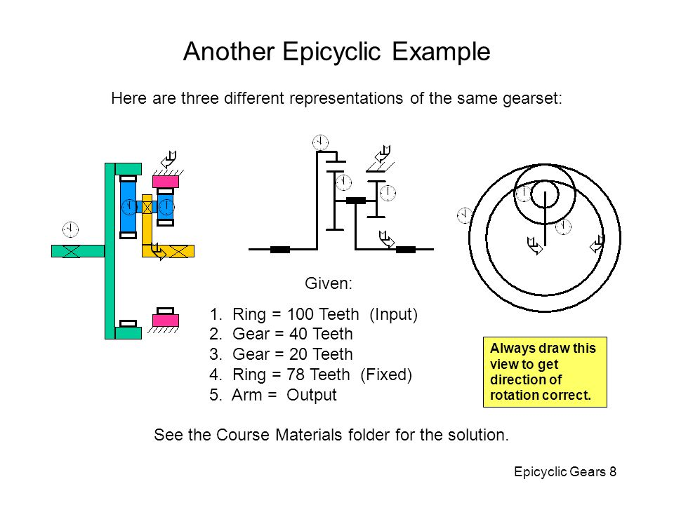 Another Epicyclic Example