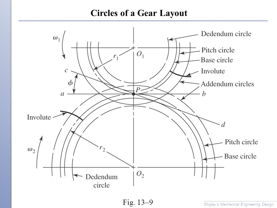 Circles of a Gear Layout