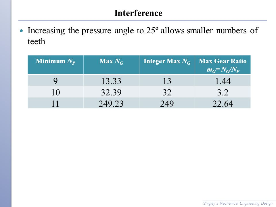Increasing the pressure angle to 25º allows smaller numbers of teeth 9