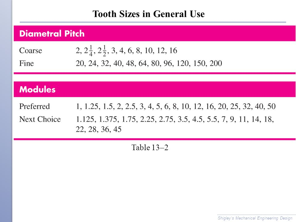 Tooth Sizes in General Use