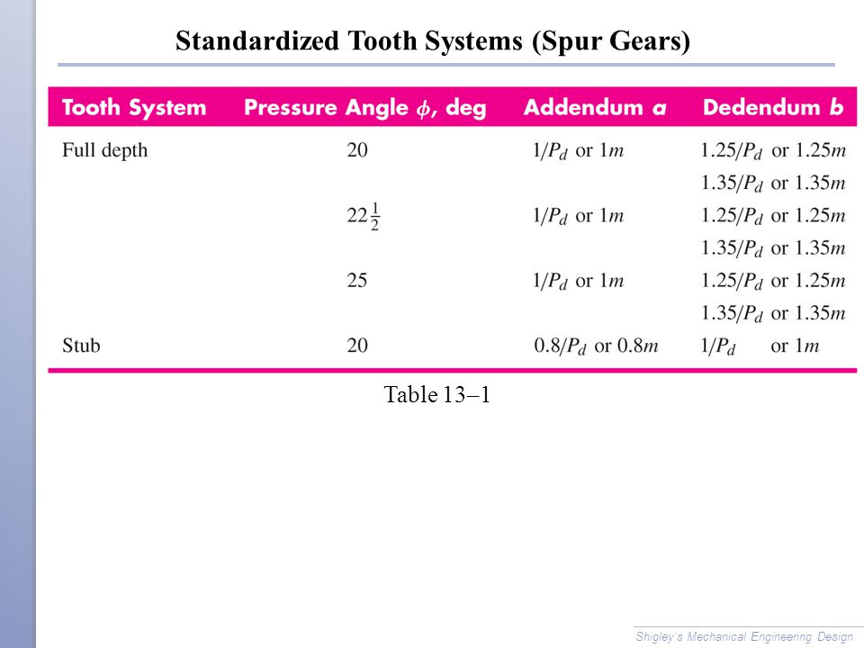 Standardized Tooth Systems (Spur Gears)