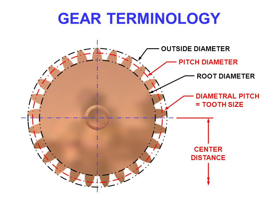 GEAR TERMINOLOGY OUTSIDE DIAMETER PITCH DIAMETER ROOT DIAMETER