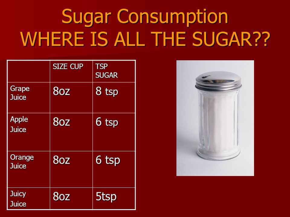 Sugar Consumption WHERE IS ALL THE SUGAR