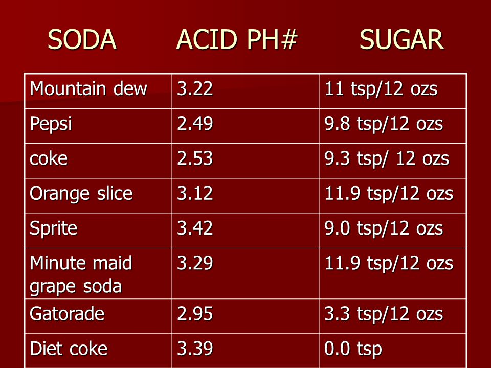 SODA ACID PH# SUGAR Mountain dew 3.22 11 tsp/12 ozs Pepsi 2.49