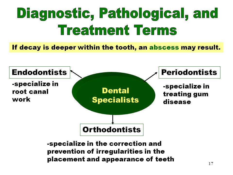 Dental Specialists Diagnostic, Pathological, and Treatment Terms