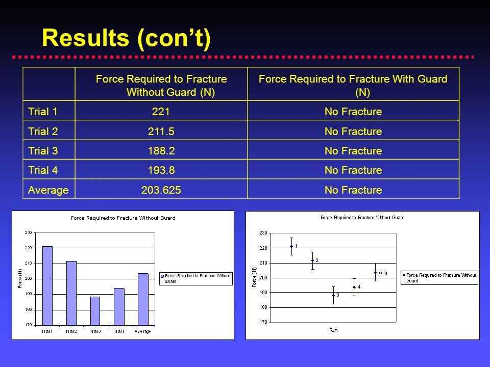 Results (con't) Force Required to Fracture Without Guard (N)