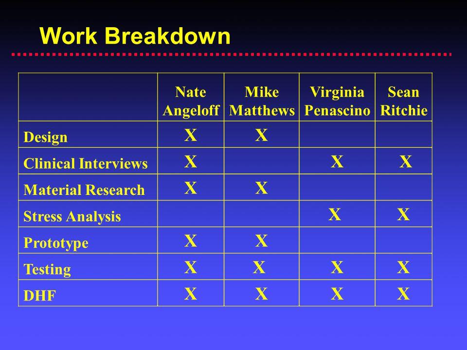 Work Breakdown X X X Nate Angeloff Mike Matthews Virginia Penascino