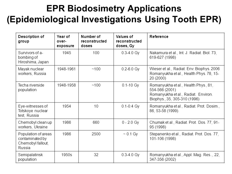 EPR Biodosimetry Applications (Epidemiological Investigations Using Tooth EPR)