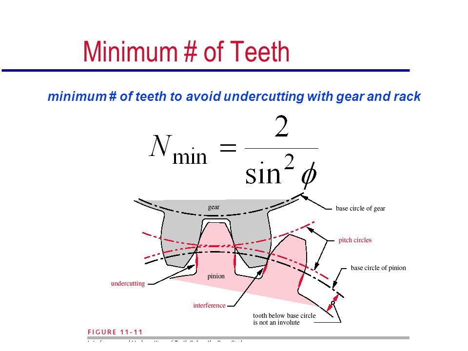 Minimum # of Teeth minimum # of teeth to avoid undercutting with gear and rack