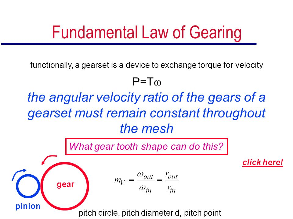 Fundamental Law of Gearing