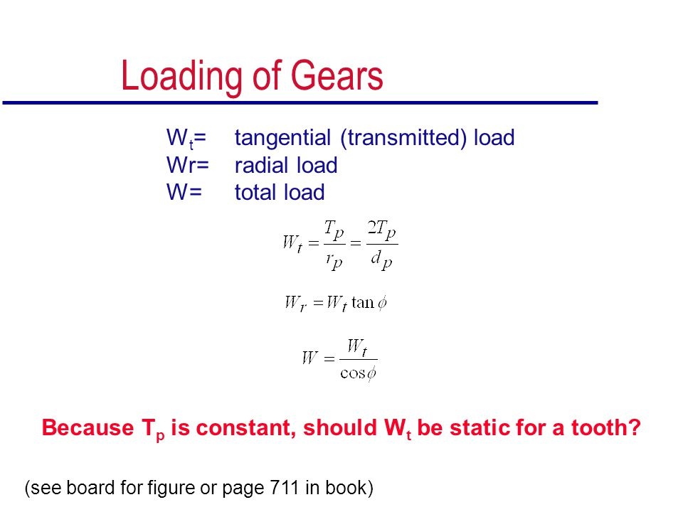 Loading of Gears Wt= tangential (transmitted) load Wr= radial load