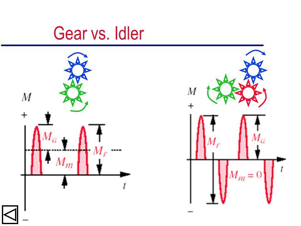 Gear vs. Idler