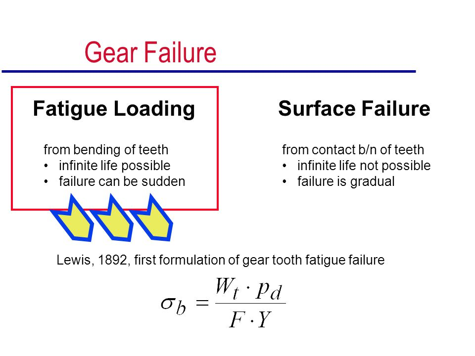 Gear Failure Fatigue Loading Surface Failure