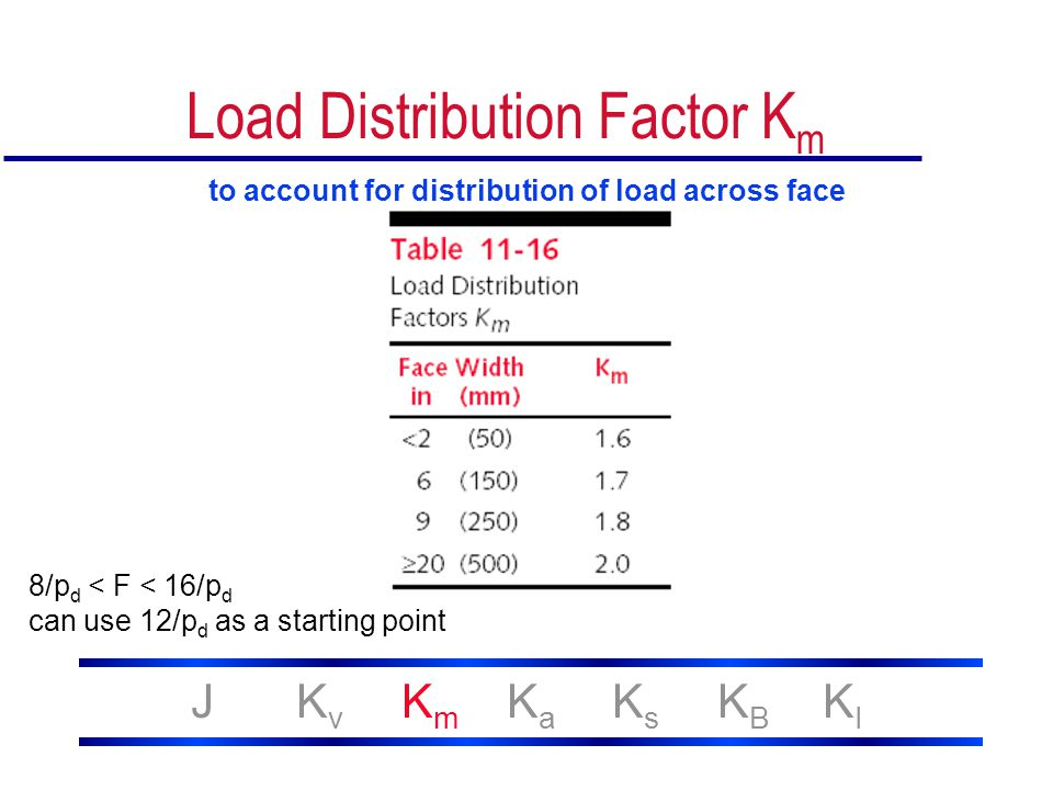 Load Distribution Factor Km