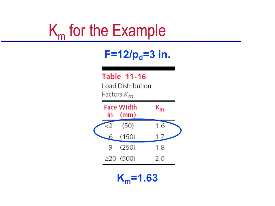 Km for the Example F=12/pd=3 in. Km=1.63
