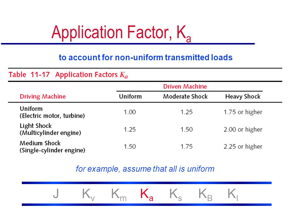 Application Factor, Ka J Kv Km Ka Ks KB KI