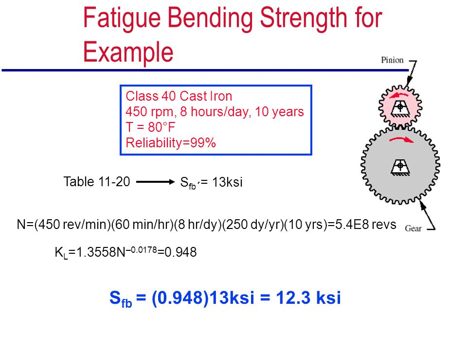 Fatigue Bending Strength for Example
