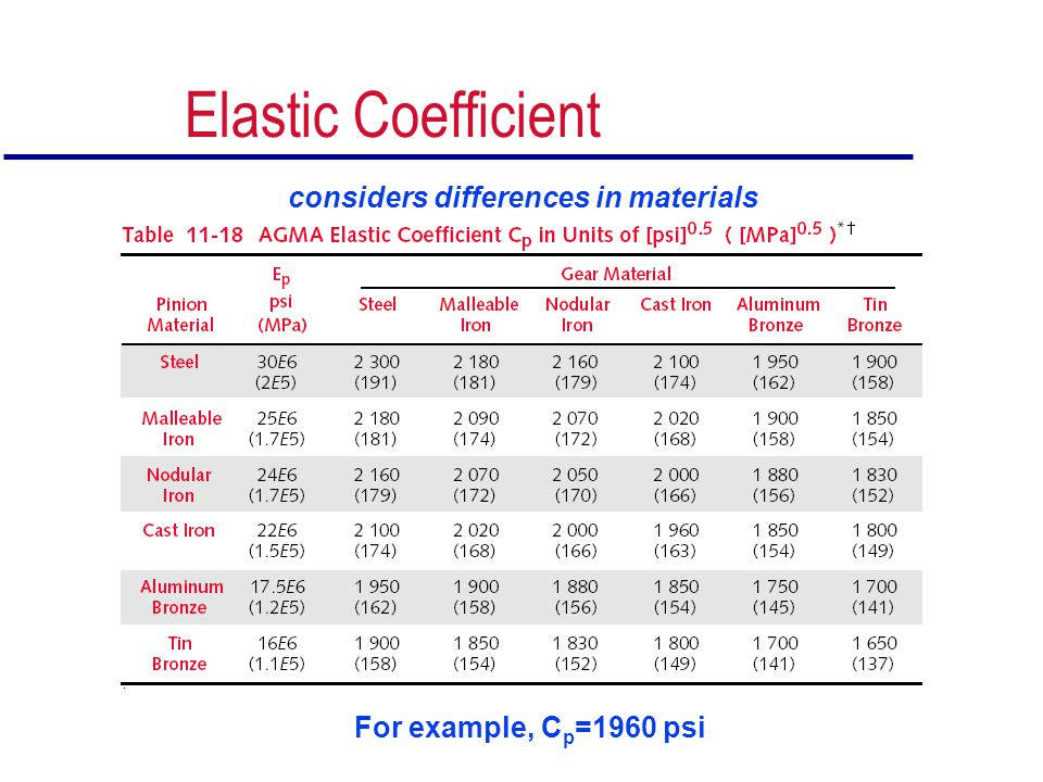 Elastic Coefficient considers differences in materials