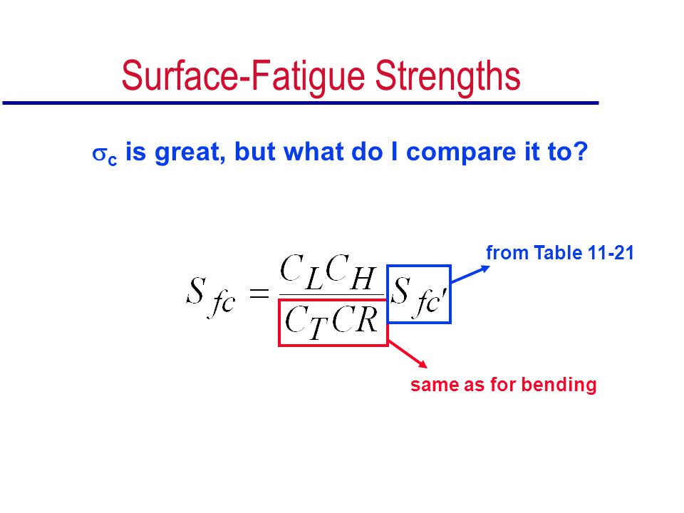 Surface-Fatigue Strengths