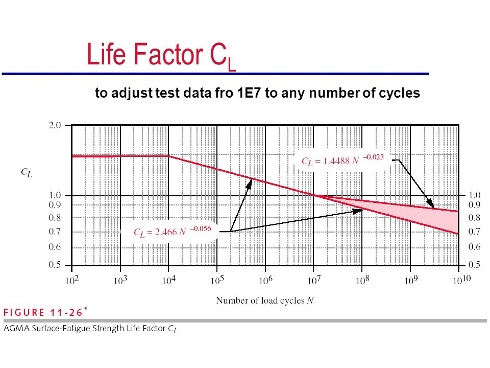 Life Factor CL to adjust test data fro 1E7 to any number of cycles