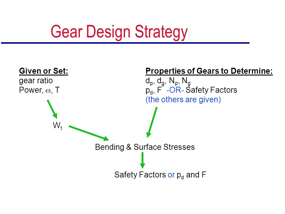 Gear Design Strategy Given or Set: gear ratio Power, , T