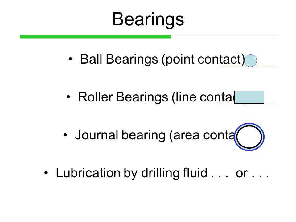 Bearings Ball Bearings (point contact) Roller Bearings (line contact)