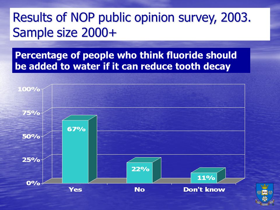 Results of NOP public opinion survey, 2003. Sample size 2000+