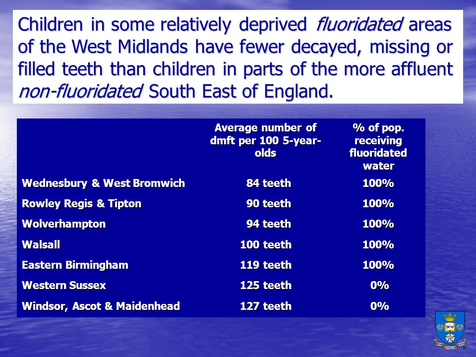 Children in some relatively deprived fluoridated areas of the West Midlands have fewer decayed, missing or filled teeth than children in parts of the more affluent non-fluoridated South East of England.