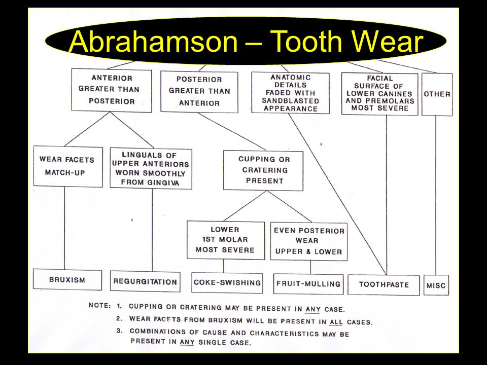 Abrahamson – Tooth Wear
