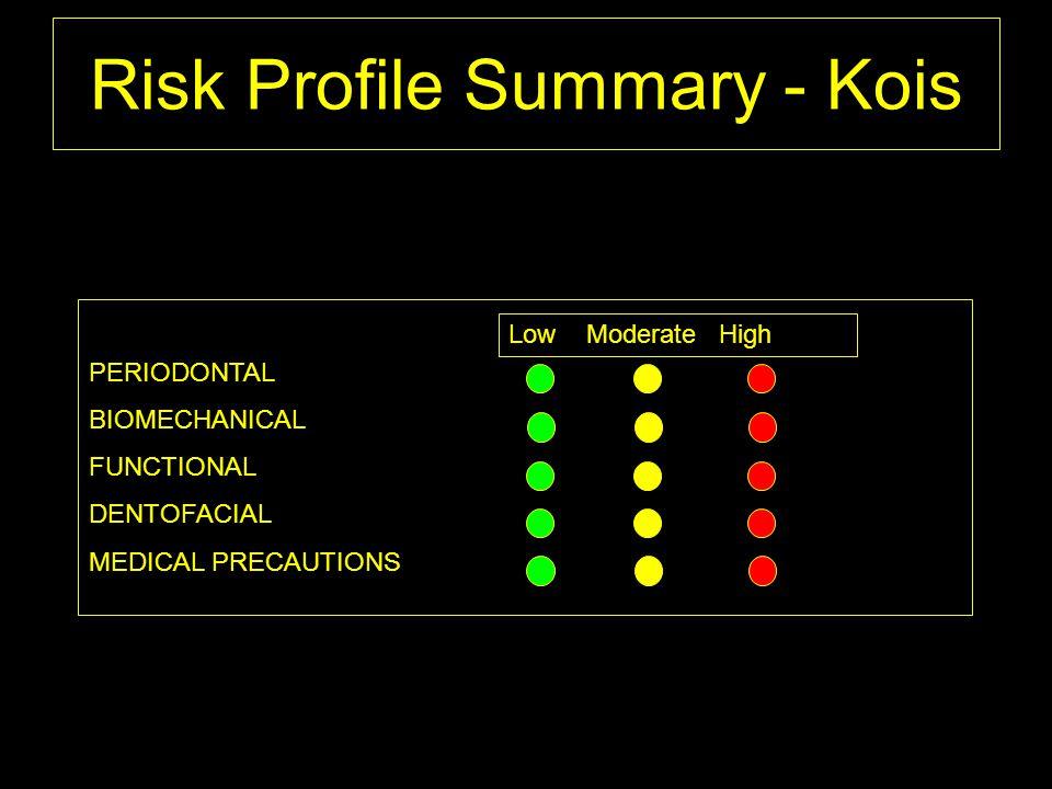 Risk Profile Summary - Kois