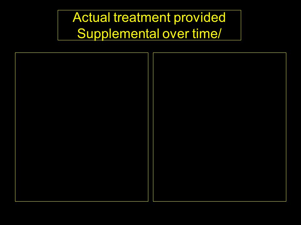 Actual treatment provided Supplemental over time/