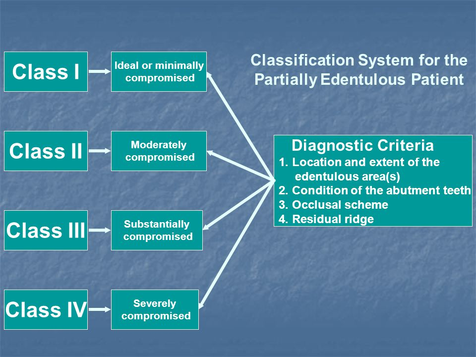 Classification System for the Partially Edentulous Patient