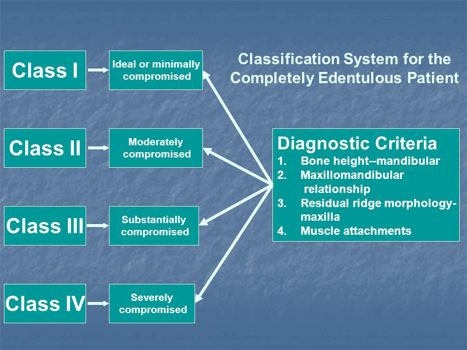 Classification System for the Completely Edentulous Patient